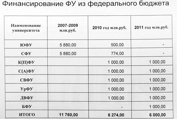 Финансирование федеральных университетов. По материалам сайта www.strf.ru