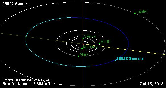 Орбита_астероида_26922