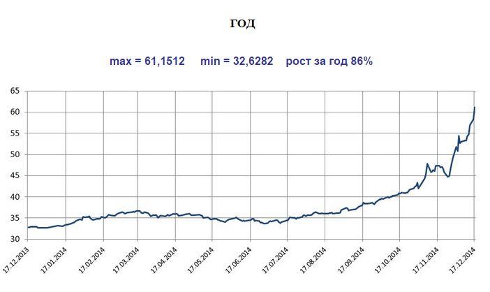 График изменения курса доллара. Декабрь 2013 - декабрь 2014