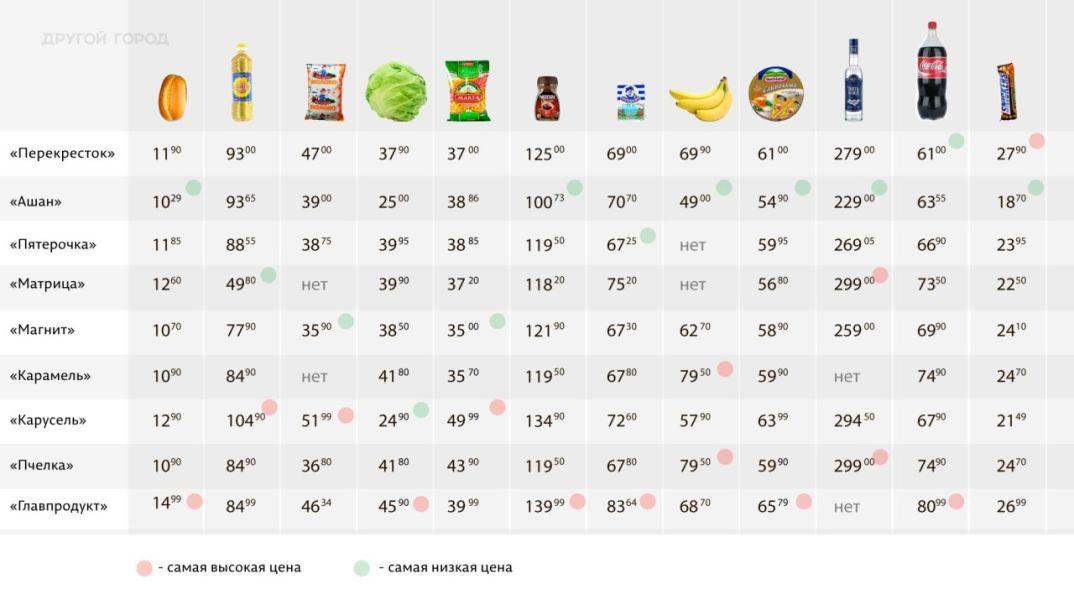 Инфографика цен от  28 января 2015 года