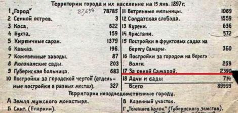 Фото 11 Перепись населения 1897 год