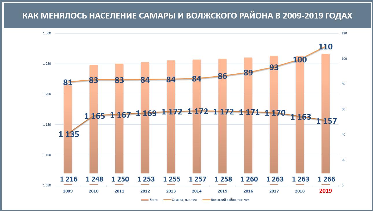 График численности населения Самары
