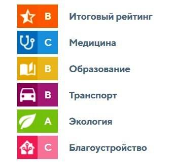 Рейтинг Оврага Подпольщиков