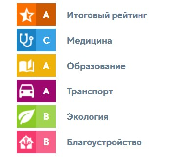 Рейтинг площади Куйбышева