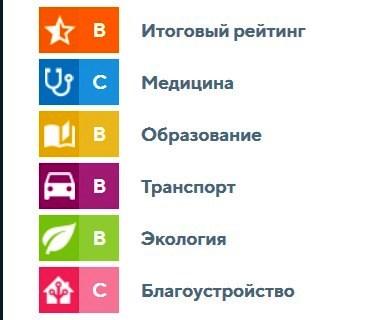Рейтинг Приволжского микрорайона