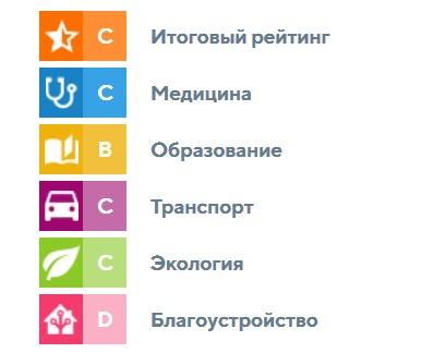 Рейтинг городка Металлургов