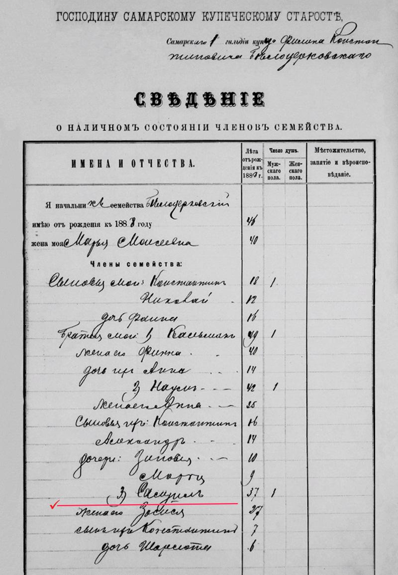 Сведения купеческого старосты о семействе Белоцерковских, 1888 год